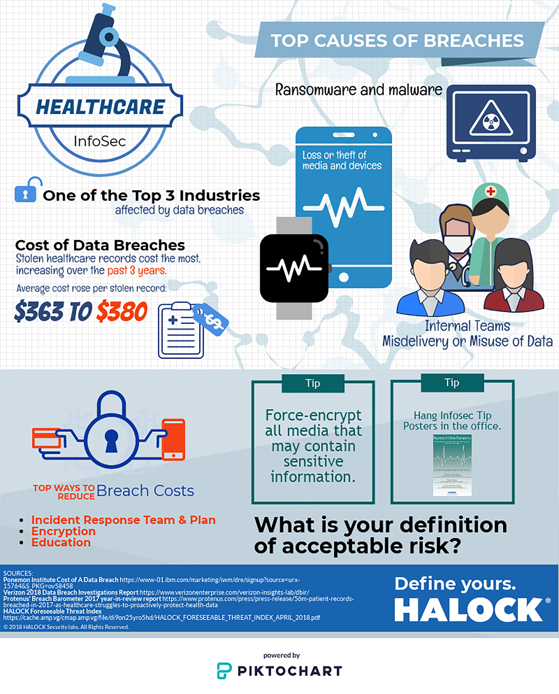 HALOCK Infographic Healthcare Data Breach,
